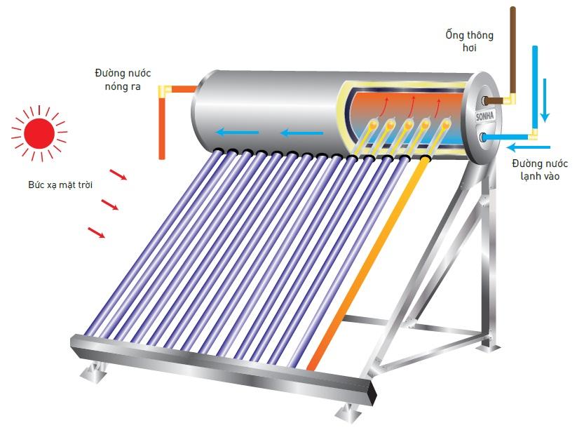 Nguyên lý hoạt động bình nước nóng thái dương năng